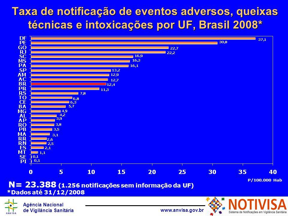 Agência Nacional de Vigilância Sanitária www.anvisa.gov.br Taxa de notificação de eventos adversos, queixas técnicas e intoxicações por Capital, Brasil 2008* N=12.354 P/100.000 Hab *Dados até 31/12/2008