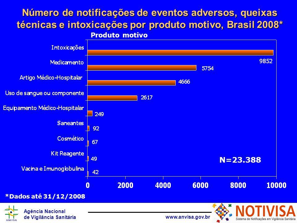 Agência Nacional de Vigilância Sanitária www.anvisa.gov.br Número de notificações de eventos adversos, queixas técnicas e intoxicações por produto motivo, Brasil 2008* Produto motivo N=23.388 *Dados até 31/12/2008