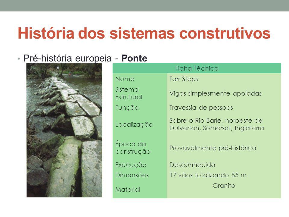 História dos sistemas construtivos Pré-história europeia - Stonehenge Ficha Técnica NomeStonehenge Sistema Estrutural Pilares e vigas simplesmente apoiadas FunçãoTemplo Localização Salisbury Plain, Salisbury, Inglaterra Época da construção 3100 a.C.