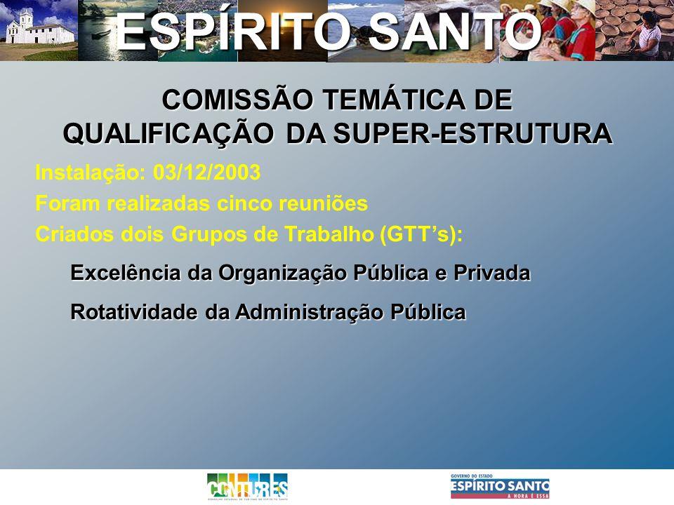 ESPÍRITO SANTO Instalação: 03/12/2003 Foram realizadas cinco reuniões Criados dois Grupos de Trabalho (GTTs): Excelência da Organização Pública e Priv
