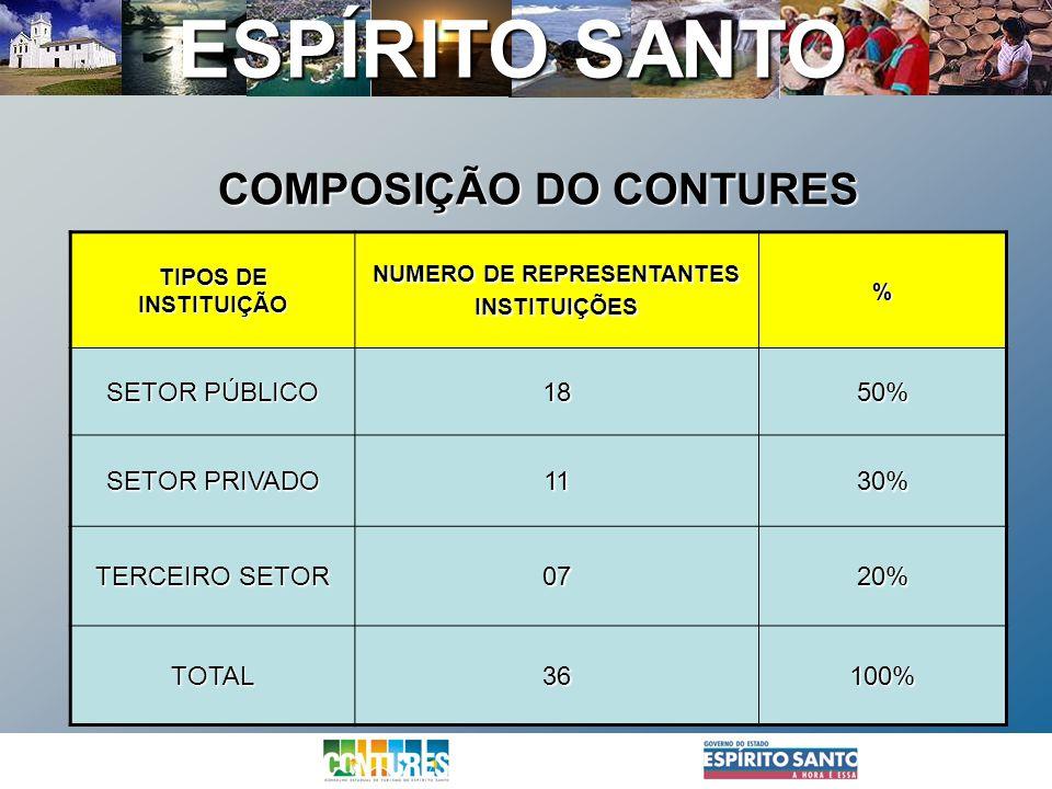 ESPÍRITO SANTO COMPOSIÇÃO DO CONTURES COMPOSIÇÃO DO CONTURES TIPOS DE INSTITUIÇÃO NUMERO DE REPRESENTANTES INSTITUIÇÕES% SETOR PÚBLICO 1850% SETOR PRI