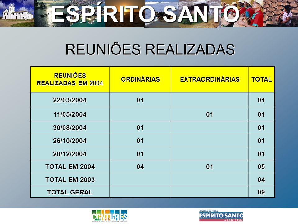 ESPÍRITO SANTO REUNIÕES REALIZADAS EM 2004 ORDINÁRIASEXTRAORDINÁRIASTOTAL 22/03/20040101 11/05/20040101 30/08/20040101 26/10/20040101 20/12/20040101 T