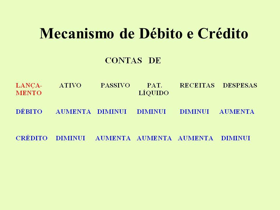 CONTAS Representação gráfica de débitos e cré- ditos referentes a uma pessoa e a fatos contábeis homogêneos Informações: Nome da Conta, Data do Re- gi