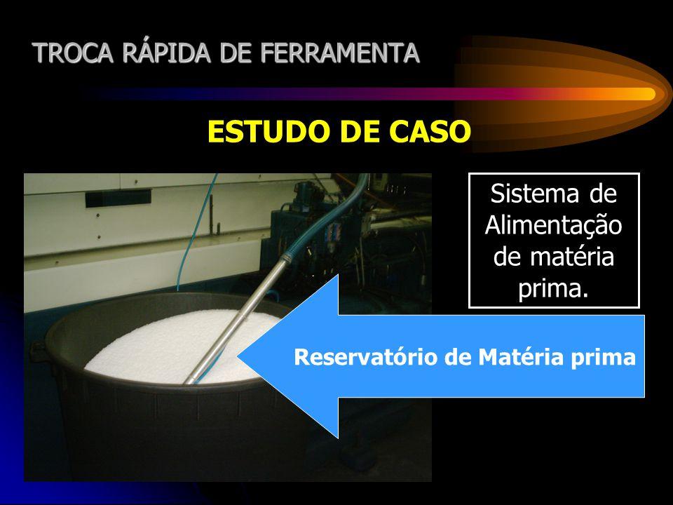 TROCA RÁPIDA DE FERRAMENTA ESTUDO DE CASO Sistema de Alimentação de matéria prima. Reservatório de Matéria prima