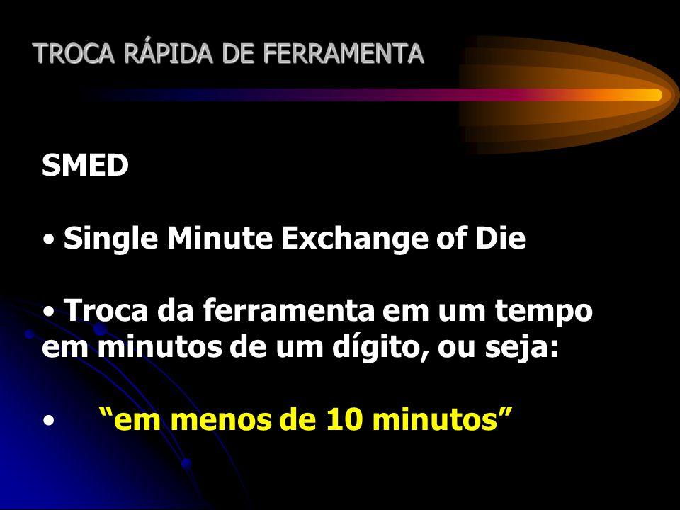 TROCA RÁPIDA DE FERRAMENTA SMED Single Minute Exchange of Die Troca da ferramenta em um tempo em minutos de um dígito, ou seja: em menos de 10 minutos