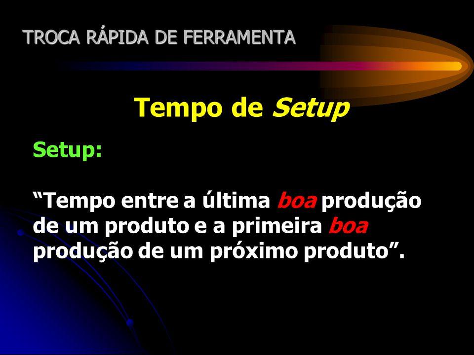 TROCA RÁPIDA DE FERRAMENTA Tempo de Setup Setup: Tempo entre a última boa produção de um produto e a primeira boa produção de um próximo produto.