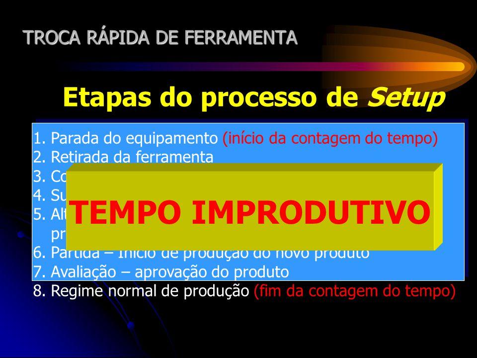 TROCA RÁPIDA DE FERRAMENTA Etapas do processo de Setup 1.Parada do equipamento (início da contagem do tempo) 2.Retirada da ferramenta 3.Colocação da n