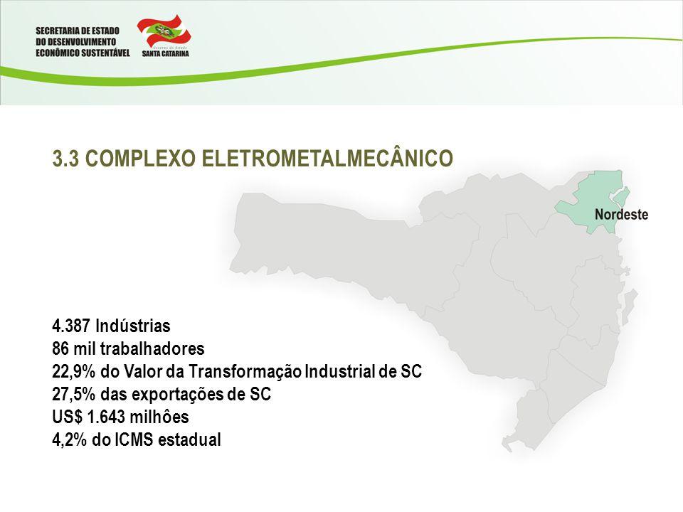 3.3 COMPLEXO ELETROMETALMECÂNICO 4.387 Indústrias 86 mil trabalhadores 22,9% do Valor da Transformação Industrial de SC 27,5% das exportações de SC US$ 1.643 milhôes 4,2% do ICMS estadual
