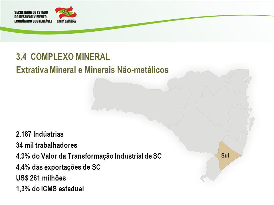 3.4 COMPLEXO MINERAL Extrativa Mineral e Minerais Não-metálicos 2.187 Indústrias 34 mil trabalhadores 4,3% do Valor da Transformação Industrial de SC 4,4% das exportações de SC US$ 261 milhões 1,3% do ICMS estadual