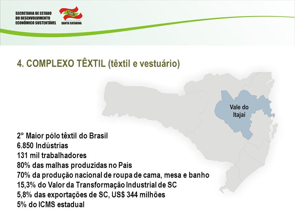 4. COMPLEXO TÊXTIL (têxtil e vestuário) 2° Maior pólo têxtil do Brasil 6.850 Indústrias 131 mil trabalhadores 80% das malhas produzidas no País 70% da