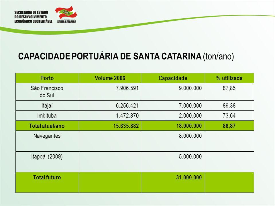 CAPACIDADE PORTUÁRIA DE SANTA CATARINA (ton/ano) 31.000.000Total futuro 5.000.000Itapoá (2009) 8.000.000Navegantes 86,8718.000.00015.635.882Total atual/ano 73,642.000.0001.472.870Imbituba 89,387.000.0006.256.421Itajaí 87,859.000.0007.906.591São Francisco do Sul % utilizadaCapacidadeVolume 2006Porto