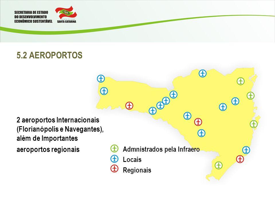 5.2 AEROPORTOS 2 aeroportos Internacionais (Florianópolis e Navegantes), além de Importantes aeroportos regionais Admnistrados pela Infraero Locais Regionais
