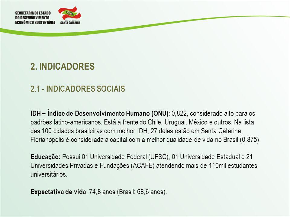 2. INDICADORES 2.1 - INDICADORES SOCIAIS IDH – Índice de Desenvolvimento Humano (ONU) : 0,822, considerado alto para os padrões latino-americanos. Est