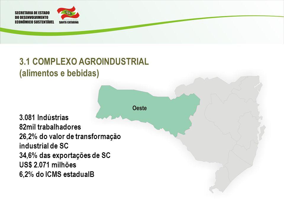 3.1 COMPLEXO AGROINDUSTRIAL (alimentos e bebidas) 3.081 Indústrias 82mil trabalhadores 26,2% do valor de transformação industrial de SC 34,6% das exportações de SC US$ 2.071 milhões 6,2% do ICMS estadualB