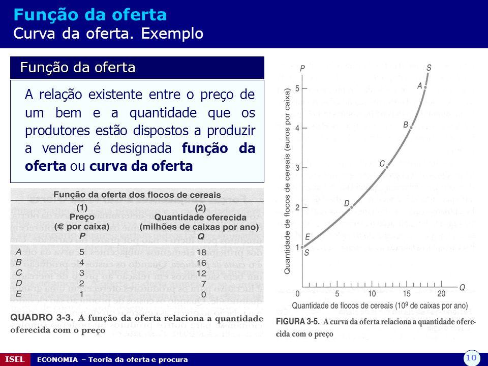 10 ISEL ECONOMIA – Teoria da oferta e procura Função da oferta Curva da oferta. Exemplo Função da oferta Função da oferta A relação existente entre o