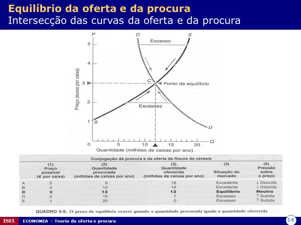 14 ISEL ECONOMIA – Teoria da oferta e procura Equilíbrio da oferta e da procura Intersecção das curvas da oferta e da procura