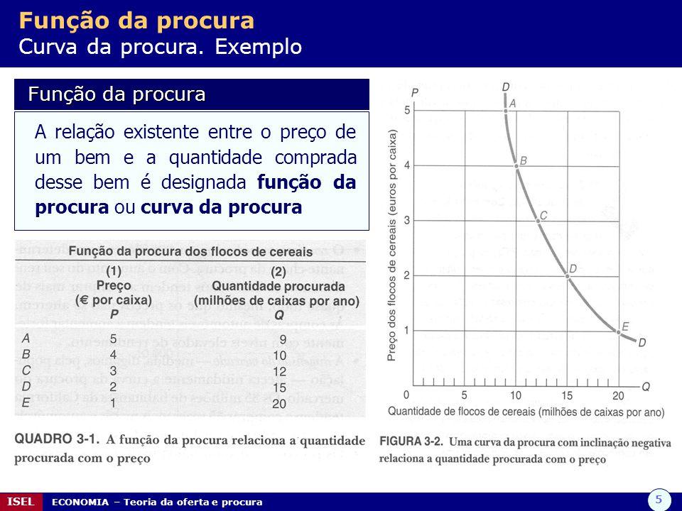 5 ISEL ECONOMIA – Teoria da oferta e procura Função da procura Curva da procura. Exemplo Função da procura Função da procura A relação existente entre