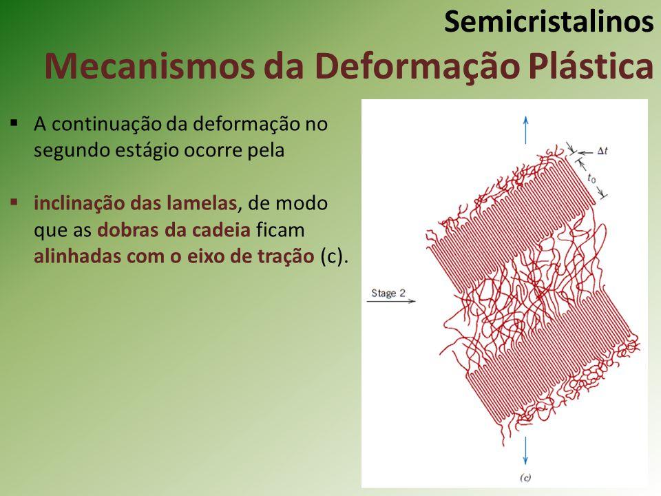 Semicristalinos Mecanismos da Deformação Plástica A continuação da deformação no segundo estágio ocorre pela inclinação das lamelas, de modo que as do
