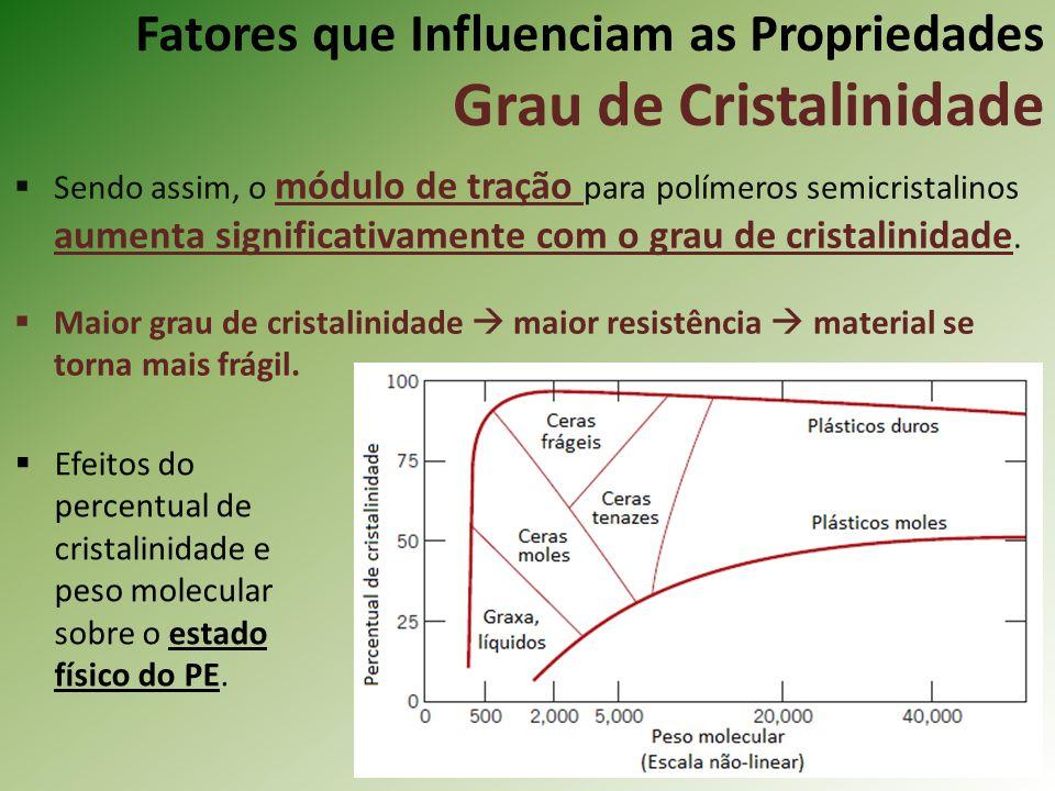 Fatores que Influenciam as Propriedades Grau de Cristalinidade Sendo assim, o módulo de tração para polímeros semicristalinos aumenta significativamen