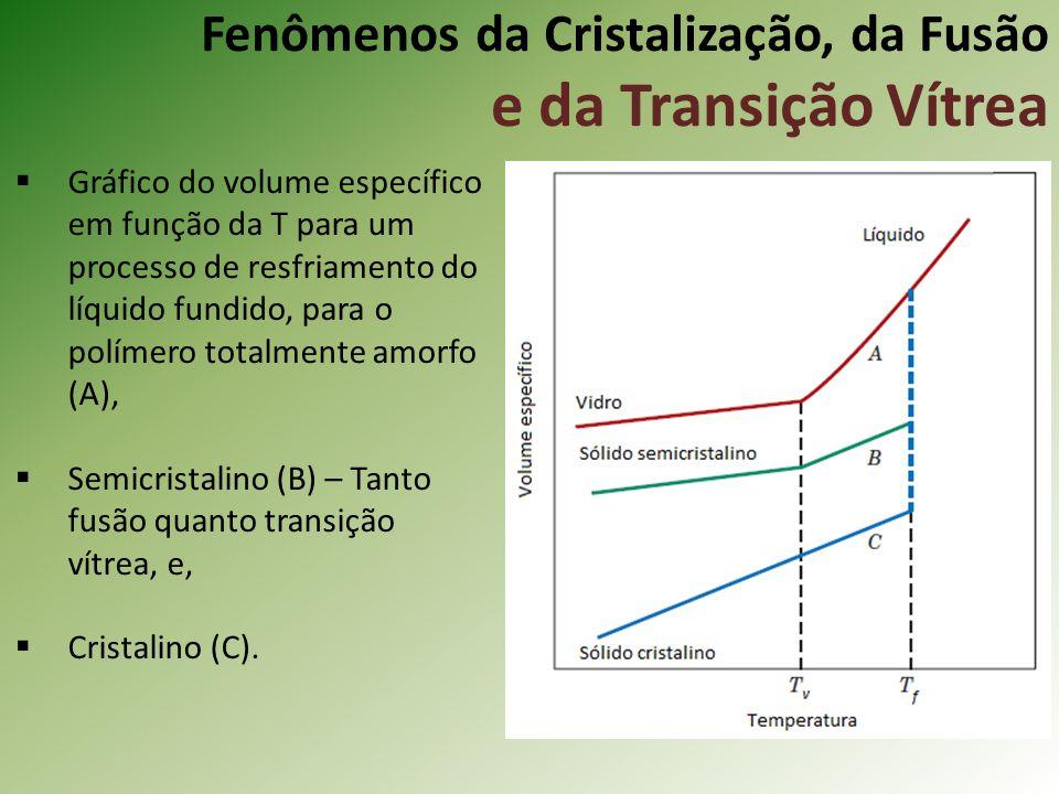 Fenômenos da Cristalização, da Fusão e da Transição Vítrea Gráfico do volume específico em função da T para um processo de resfriamento do líquido fun