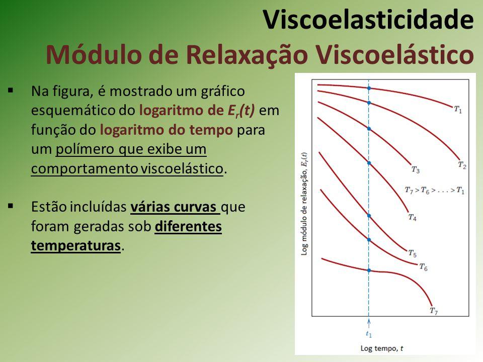 Viscoelasticidade Módulo de Relaxação Viscoelástico Na figura, é mostrado um gráfico esquemático do logaritmo de E r (t) em função do logaritmo do tem