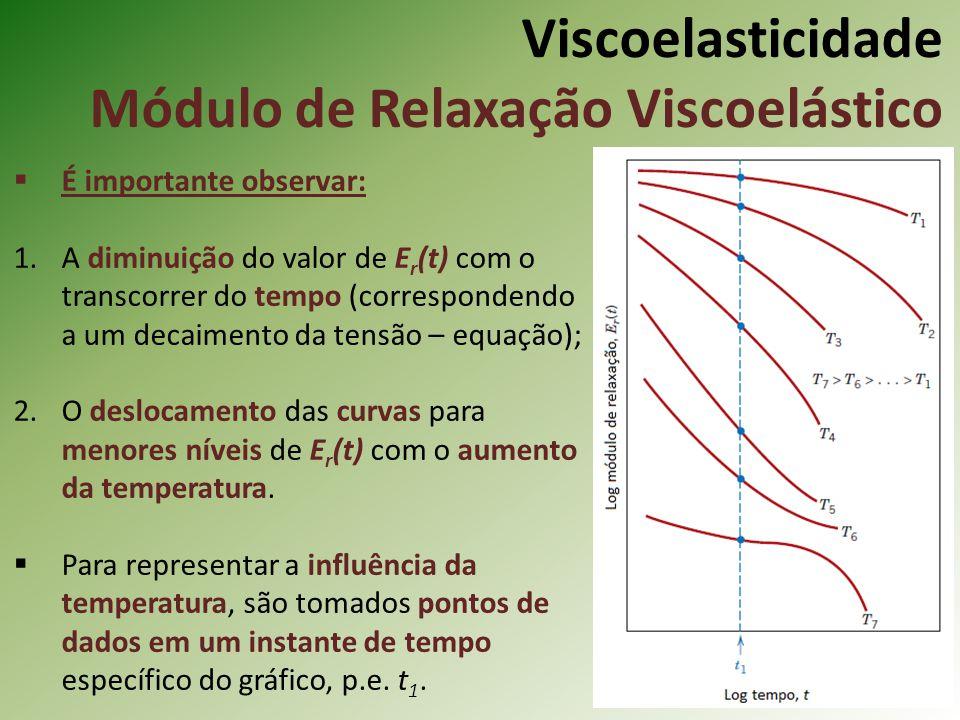 Viscoelasticidade Módulo de Relaxação Viscoelástico É importante observar: 1.A diminuição do valor de E r (t) com o transcorrer do tempo (corresponden