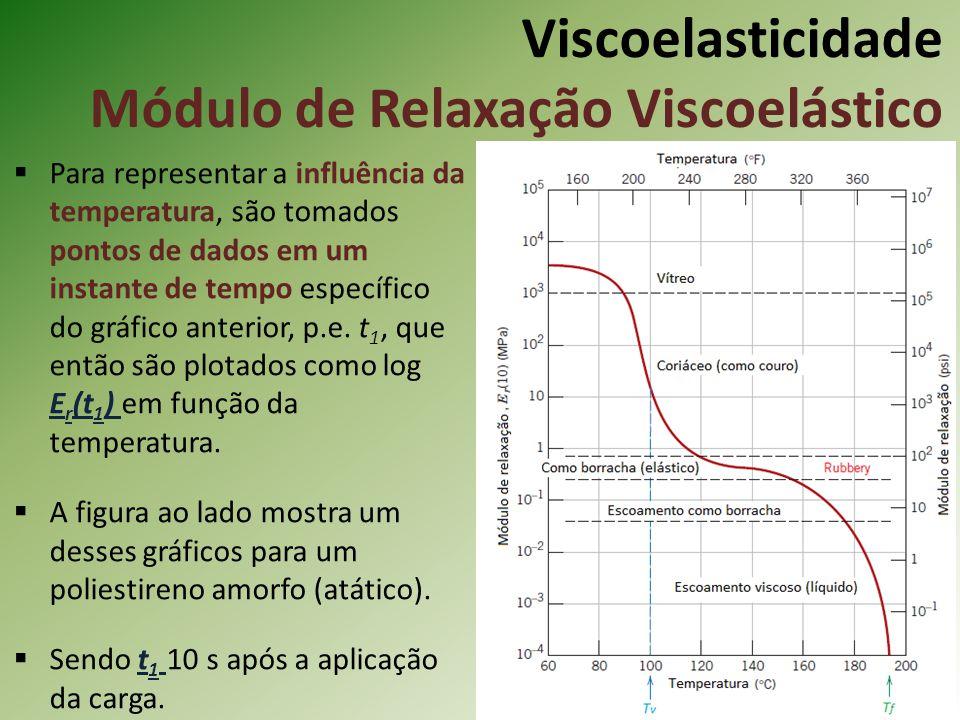 Viscoelasticidade Módulo de Relaxação Viscoelástico Para representar a influência da temperatura, são tomados pontos de dados em um instante de tempo