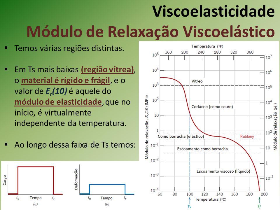 Viscoelasticidade Módulo de Relaxação Viscoelástico Temos várias regiões distintas. Em Ts mais baixas (região vítrea), o material é rígido e frágil, e
