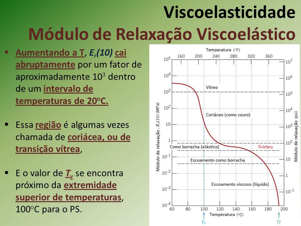 Viscoelasticidade Módulo de Relaxação Viscoelástico Aumentando a T, E r (10) cai abruptamente por um fator de aproximadamente 10 3 dentro de um interv