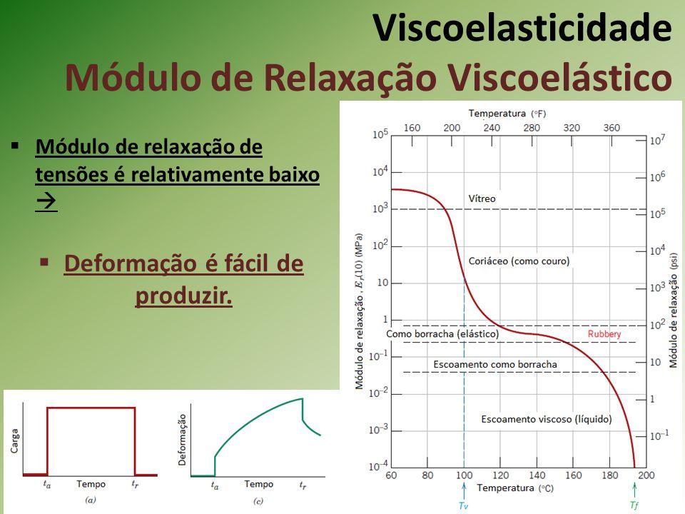 Viscoelasticidade Módulo de Relaxação Viscoelástico Módulo de relaxação de tensões é relativamente baixo Deformação é fácil de produzir.