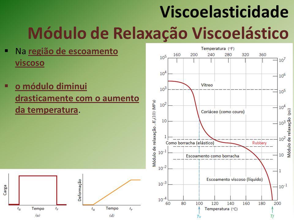 Viscoelasticidade Módulo de Relaxação Viscoelástico Na região de escoamento viscoso o módulo diminui drasticamente com o aumento da temperatura.