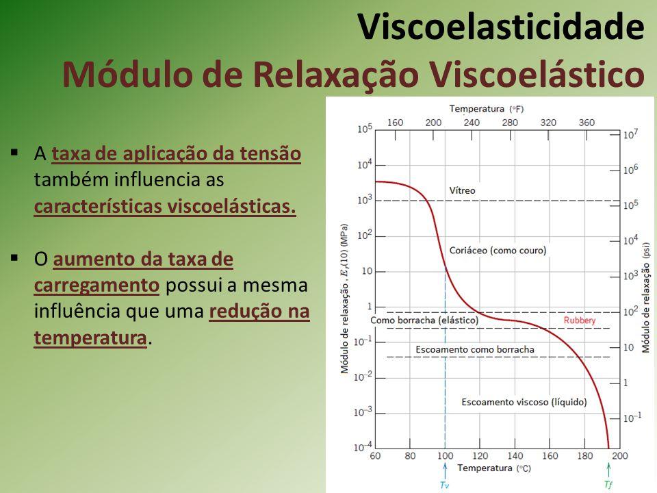 Viscoelasticidade Módulo de Relaxação Viscoelástico A taxa de aplicação da tensão também influencia as características viscoelásticas. O aumento da ta