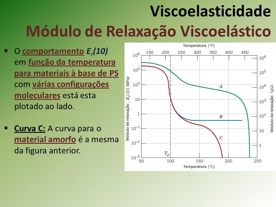 Viscoelasticidade Módulo de Relaxação Viscoelástico O comportamento E r (10) em função da temperatura para materiais à base de PS com várias configura