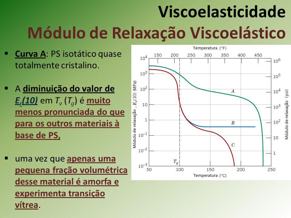 Viscoelasticidade Módulo de Relaxação Viscoelástico Curva A: PS isotático quase totalmente cristalino. A diminuição do valor de E r (10) em T v (T g )