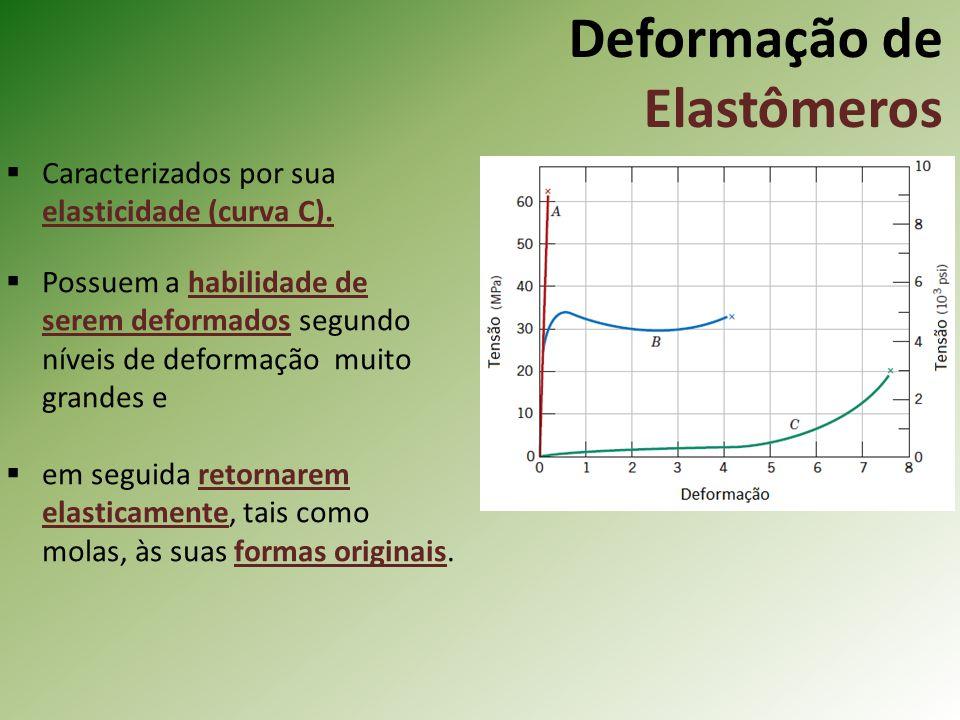 Deformação de Elastômeros Caracterizados por sua elasticidade (curva C). Possuem a habilidade de serem deformados segundo níveis de deformação muito g