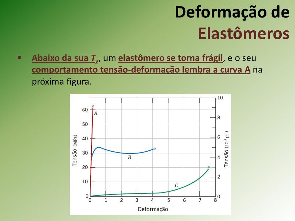 Deformação de Elastômeros Abaixo da sua T v, um elastômero se torna frágil, e o seu comportamento tensão-deformação lembra a curva A na próxima figura