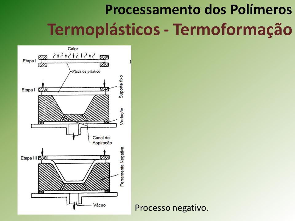 Processamento dos Polímeros Termoplásticos - Termoformação Processo negativo.