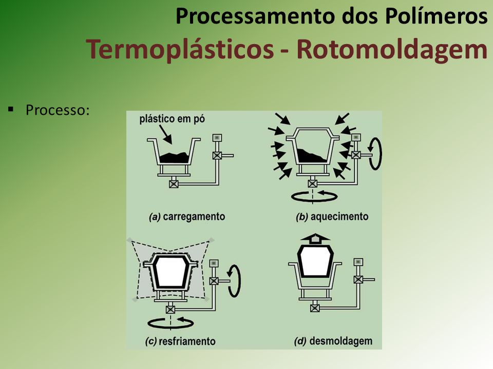 Processamento dos Polímeros Termoplásticos - Rotomoldagem Processo: