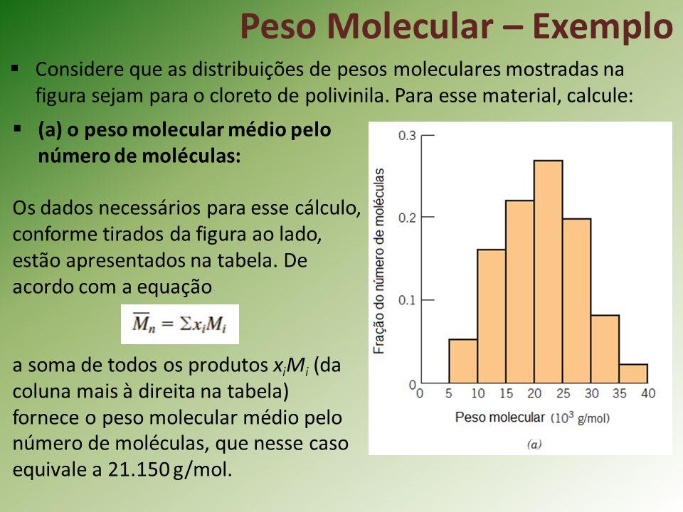 Peso Molecular – Exemplo Considere que as distribuições de pesos moleculares mostradas na figura sejam para o cloreto de polivinila. Para esse materia