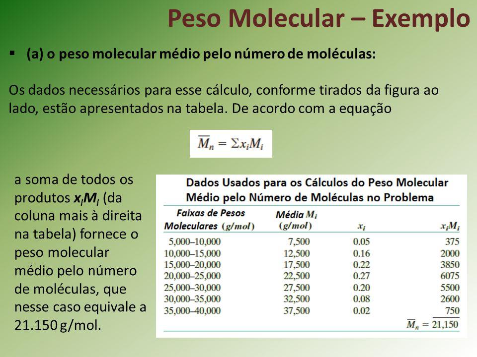 Peso Molecular – Exemplo (a) o peso molecular médio pelo número de moléculas: Os dados necessários para esse cálculo, conforme tirados da figura ao la