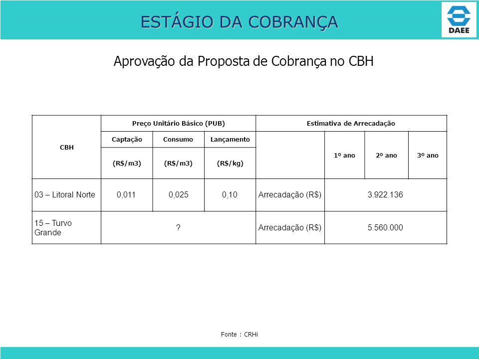 Aprovação da Proposta de Cobrança no CBH ESTÁGIO DA COBRANÇA CBH Preço Unitário Básico (PUB)Estimativa de Arrecadação CaptaçãoConsumoLançamento 1º ano