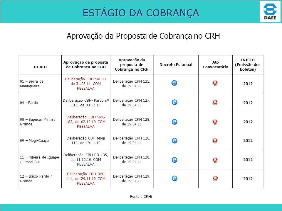 Aprovação da Proposta de Cobrança no CRH ESTÁGIO DA COBRANÇA UGRHI Aprovação da proposta de Cobrança no CBH Aprovação da proposta de Cobrança no CRH D