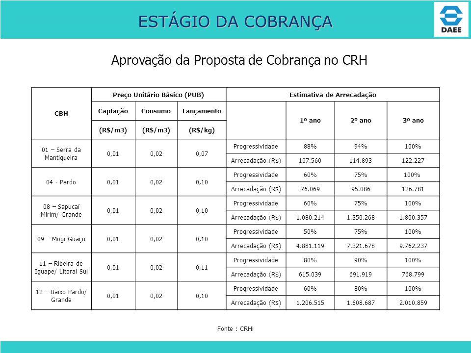 Aprovação da Proposta de Cobrança no CRH ESTÁGIO DA COBRANÇA CBH Preço Unitário Básico (PUB)Estimativa de Arrecadação CaptaçãoConsumoLançamento 1º ano