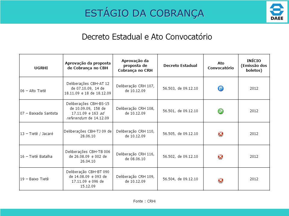 Decreto Estadual e Ato Convocatório ESTÁGIO DA COBRANÇA UGRHI Aprovação da proposta de Cobrança no CBH Aprovação da proposta de Cobrança no CRH Decret