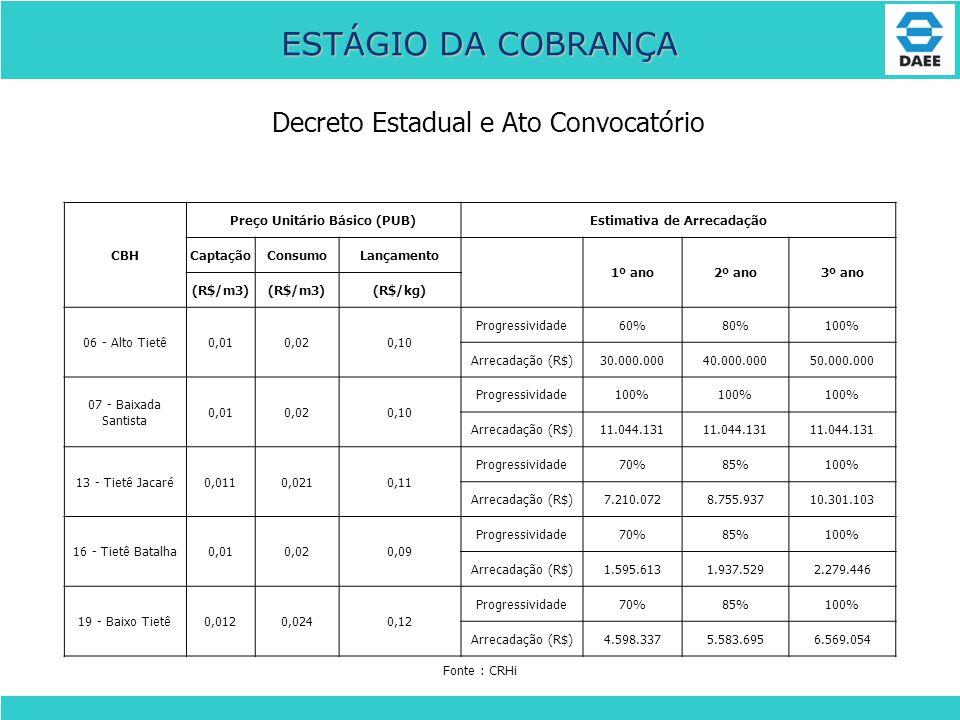Decreto Estadual e Ato Convocatório ESTÁGIO DA COBRANÇA CBH Preço Unitário Básico (PUB)Estimativa de Arrecadação CaptaçãoConsumoLançamento 1º ano2º an