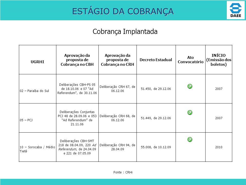 ESTÁGIO DA COBRANÇA Cobrança Implantada UGRHI Aprovação da proposta de Cobrança no CBH Aprovação da proposta de Cobrança no CRH Decreto Estadual Ato C