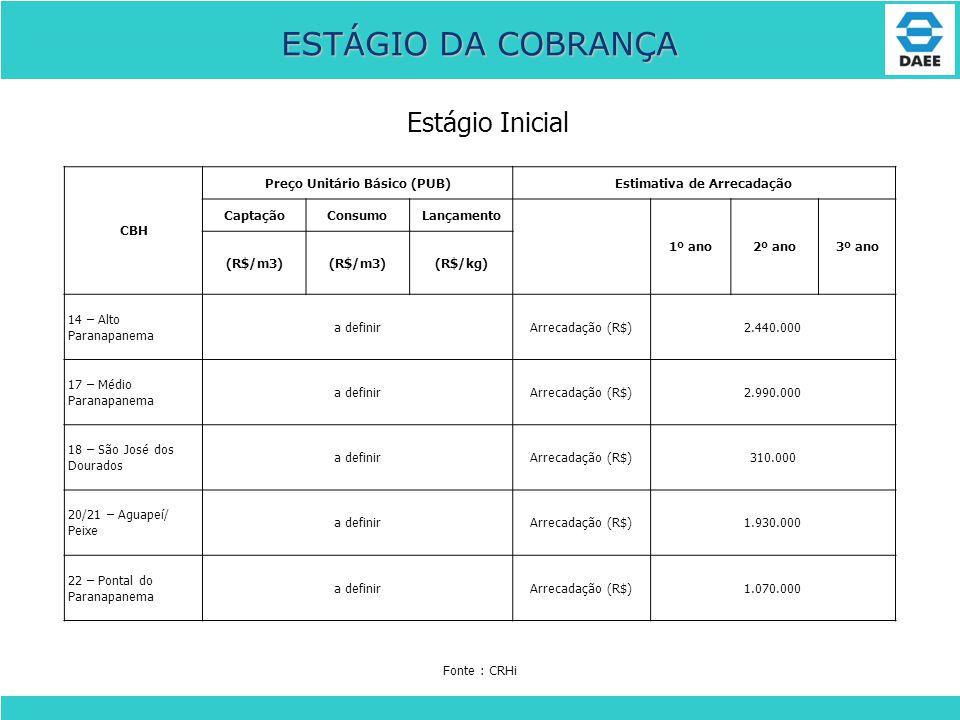 ESTÁGIO DA COBRANÇA CBH Preço Unitário Básico (PUB)Estimativa de Arrecadação CaptaçãoConsumoLançamento 1º ano2º ano3º ano (R$/m3) (R$/kg) 14 – Alto Pa