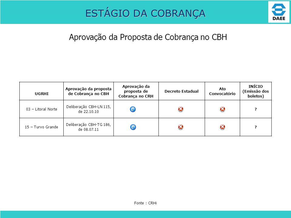 Aprovação da Proposta de Cobrança no CBH ESTÁGIO DA COBRANÇA UGRHI Aprovação da proposta de Cobrança no CBH Aprovação da proposta de Cobrança no CRH D
