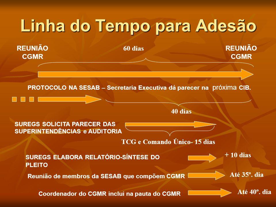 Linha do Tempo para Adesão REUNIÃO CGMR REUNIÃO CGMR 60 dias 40 dias PROTOCOLO NA SESAB – Secretaria Executiva dá parecer na próxima CIB.
