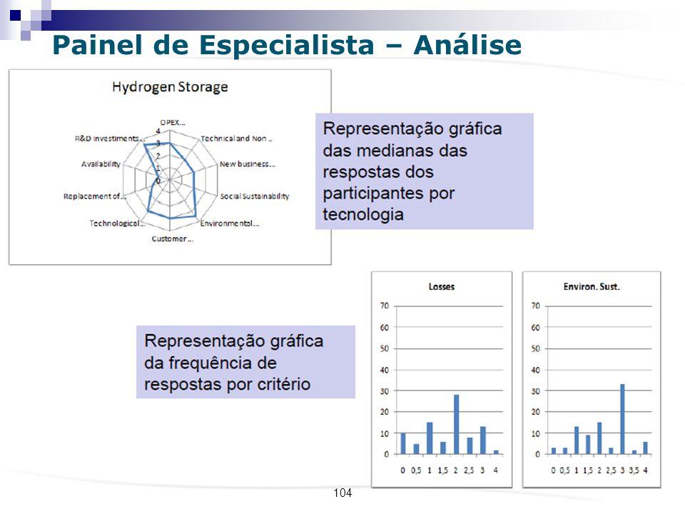 104 Painel de Especialista – Análise